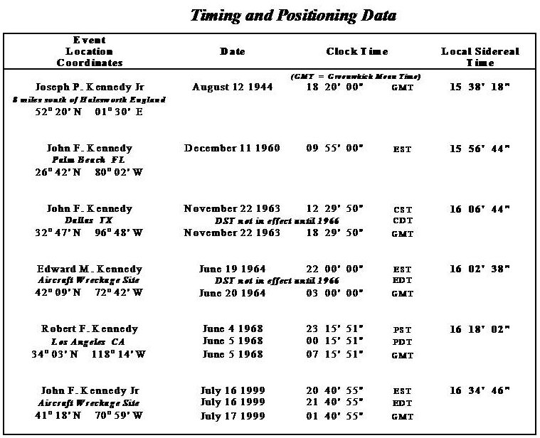 2) Kennedy Sidereal Times