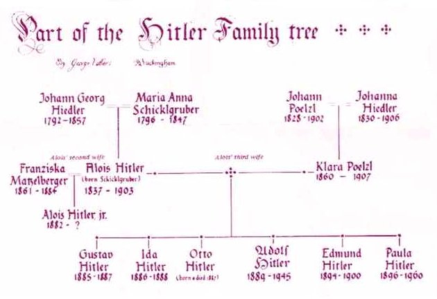AH-family-tree