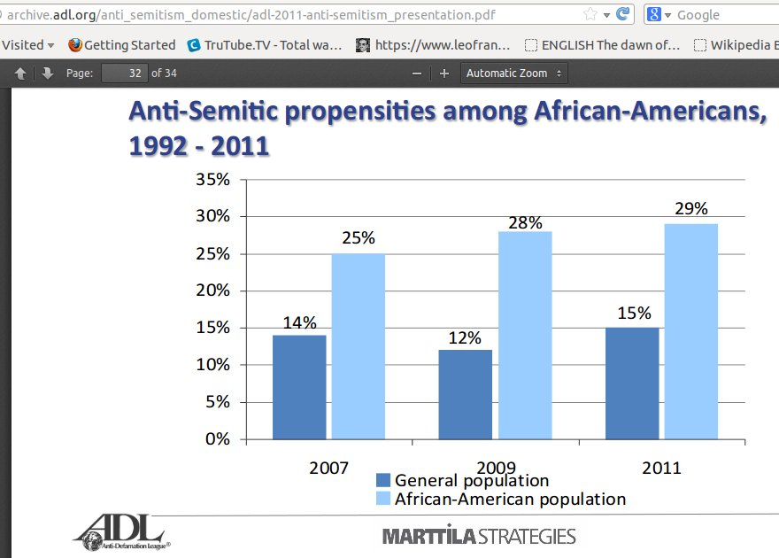 antisemitic-blacks-adl-survey-2011-29-percent-bar-graph
