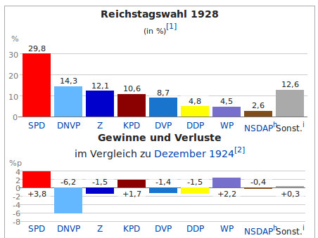 dt-wiki-reichstagswahl-maerz-1928-wahlgrafik