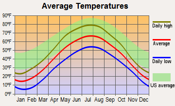 ontanagon-michigan-average-temperatures
